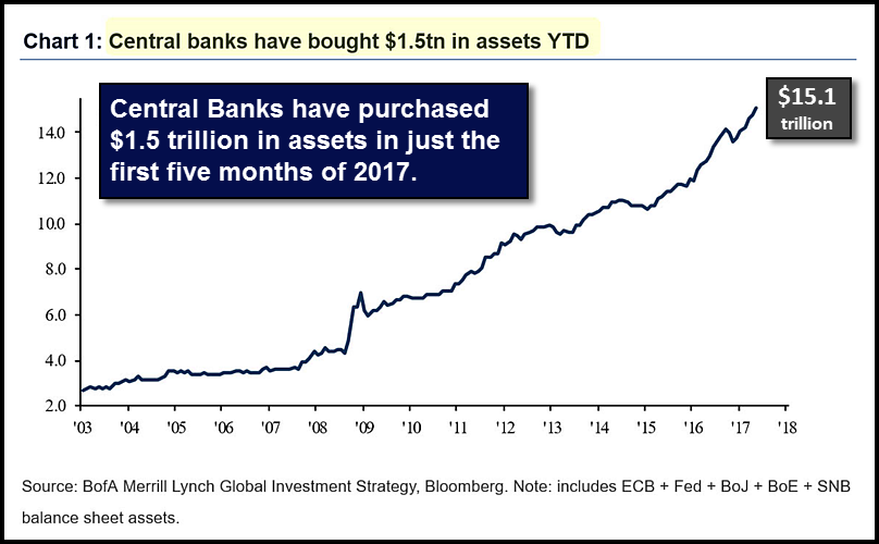 central banks have purchased .01